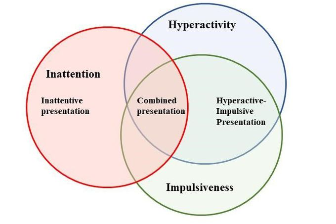 Diagram of overlapping ADHD characteristics