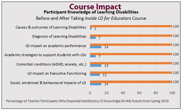 Impact of Inside Learning Disabilities for Edcators