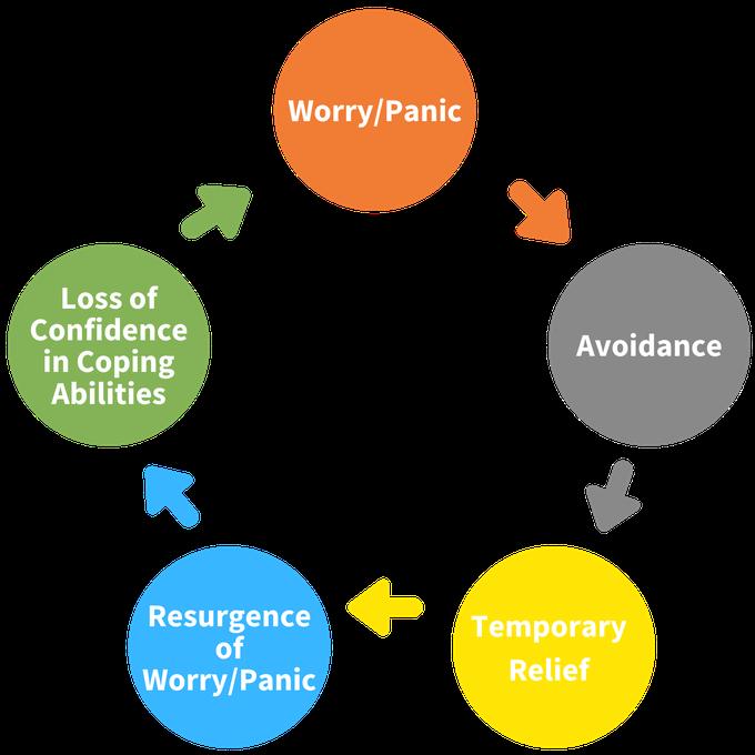 Worry/Panic Cycle